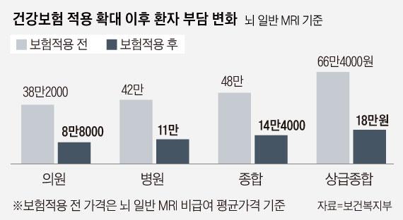 10월 1일부터 뇌·뇌혈관 MRI 환자 부담 10만원대로...2021년 모든 MRI 건보 적용