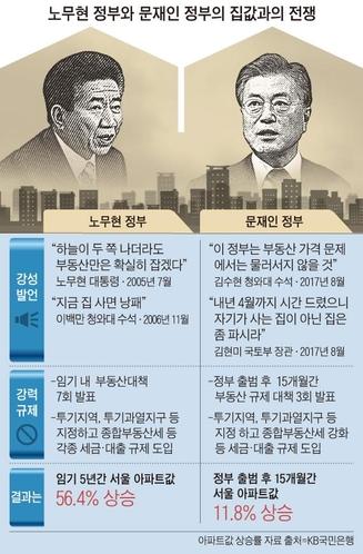 """참여정부 때 이상으로 회귀한 종부세…""""특정 지역 집 있다고 增稅 위헌 논란"""""""
