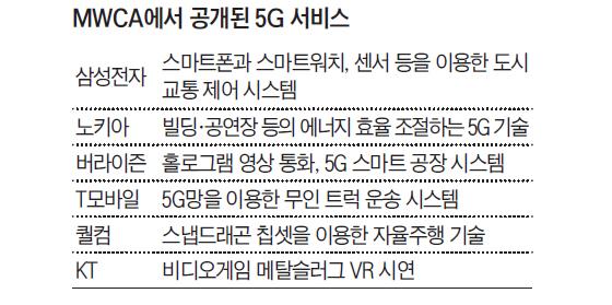 MWCA에서 공개된 5G 서비스들
