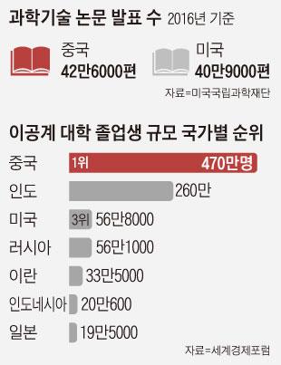 과학기술 논물 발표 수 그래프