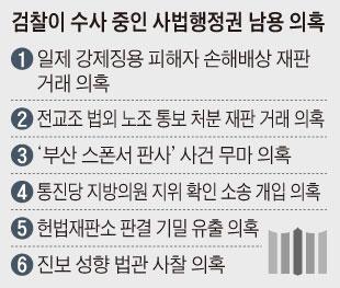 검찰이 수사 중인 사법행정권 남용 의혹