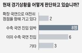 조선비즈가 지난 8월 실시한 설문조사에서 금융회사와 경제연구기관, 대학 등에 소속된 경제전문가 19명 중 14명(74%)이 한국 경제의 상황을 '경기하강 국면 진입이 임박했거나, 이미 진입했다'고 판단했다./조선일보DB