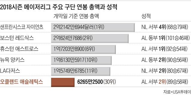 2018시즌 메이저리그 주요 구단 연봉 총액과 성적표