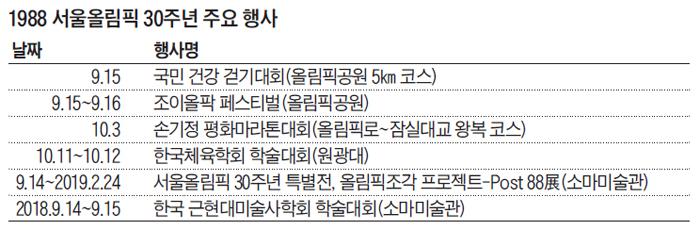 1988 서울올림픽 30주년 주요 행사