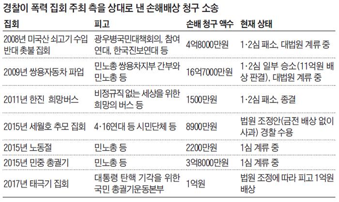 경찰이 폭력 집회 주최 측을 상대로 낸 손해배상 청구 소송
