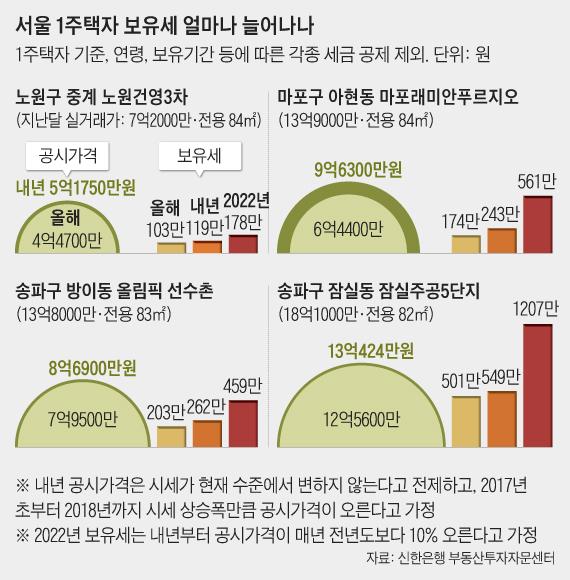 서울 1주택자 보유세 얼마나 늘어나나
