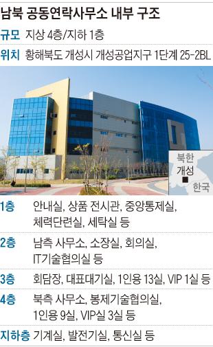 남북 공동연락사무소 내부 구조