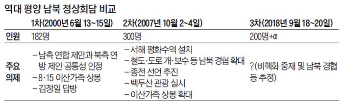 역대 평양 남북 정상회담 비교 표
