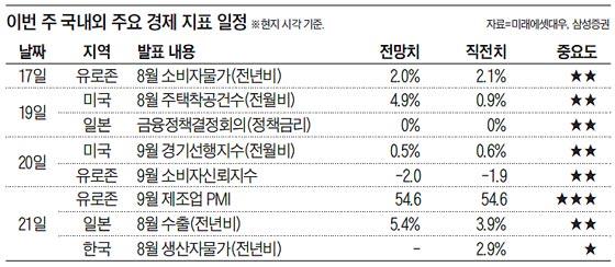 이번 주 국내외 주요 경제 지표 일정