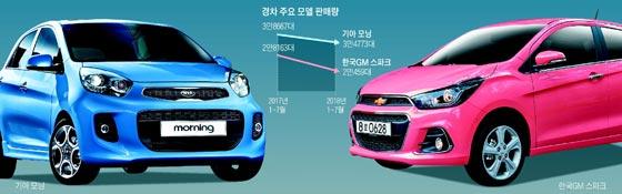 경차 주요 모델 판매량