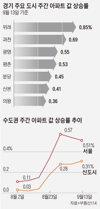 경기 주요 도시 주간 아파트 값 상승률 외
