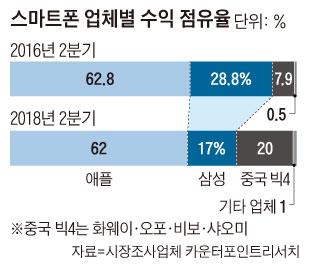 스마트폰 업체별 수익 점유율