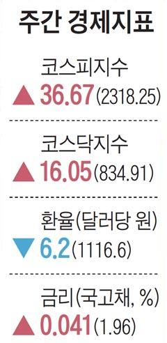[주간경제지표] 9월 14일자