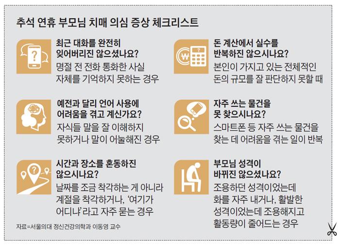 추석 연휴 부모님 치매 의심 증상 체크리스트