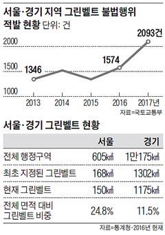 서울·경기 지역 그린벨트 불법행위 적발 현황 외