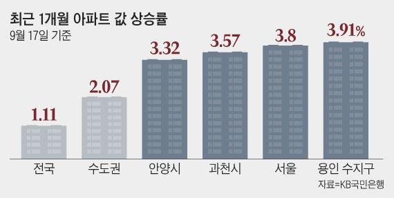뜀박질 시작한 수지·안양·과천…서울 수요 분산 효과?