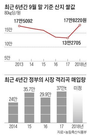 최근 6년간 9월 말 기준 산지 쌀 값
