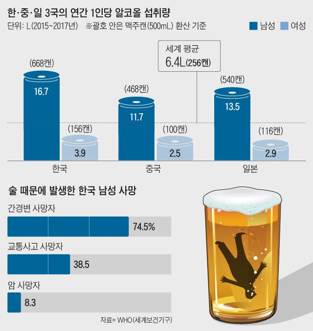 한중일 3국의 연간 1인당 알코올 섭취량 그래프