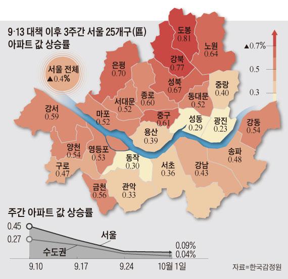 9·13 대책 이후 3주간 서울 25개구 아파트 값 상승률