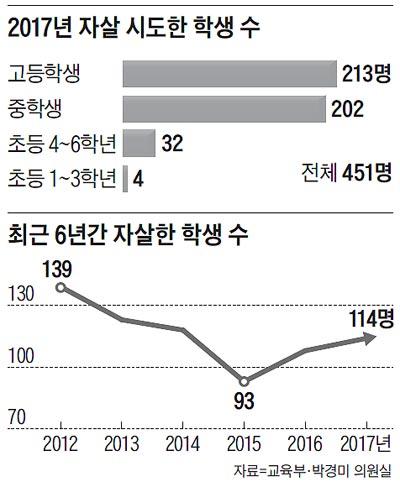 2017년 자살 시도한 학생 수 외