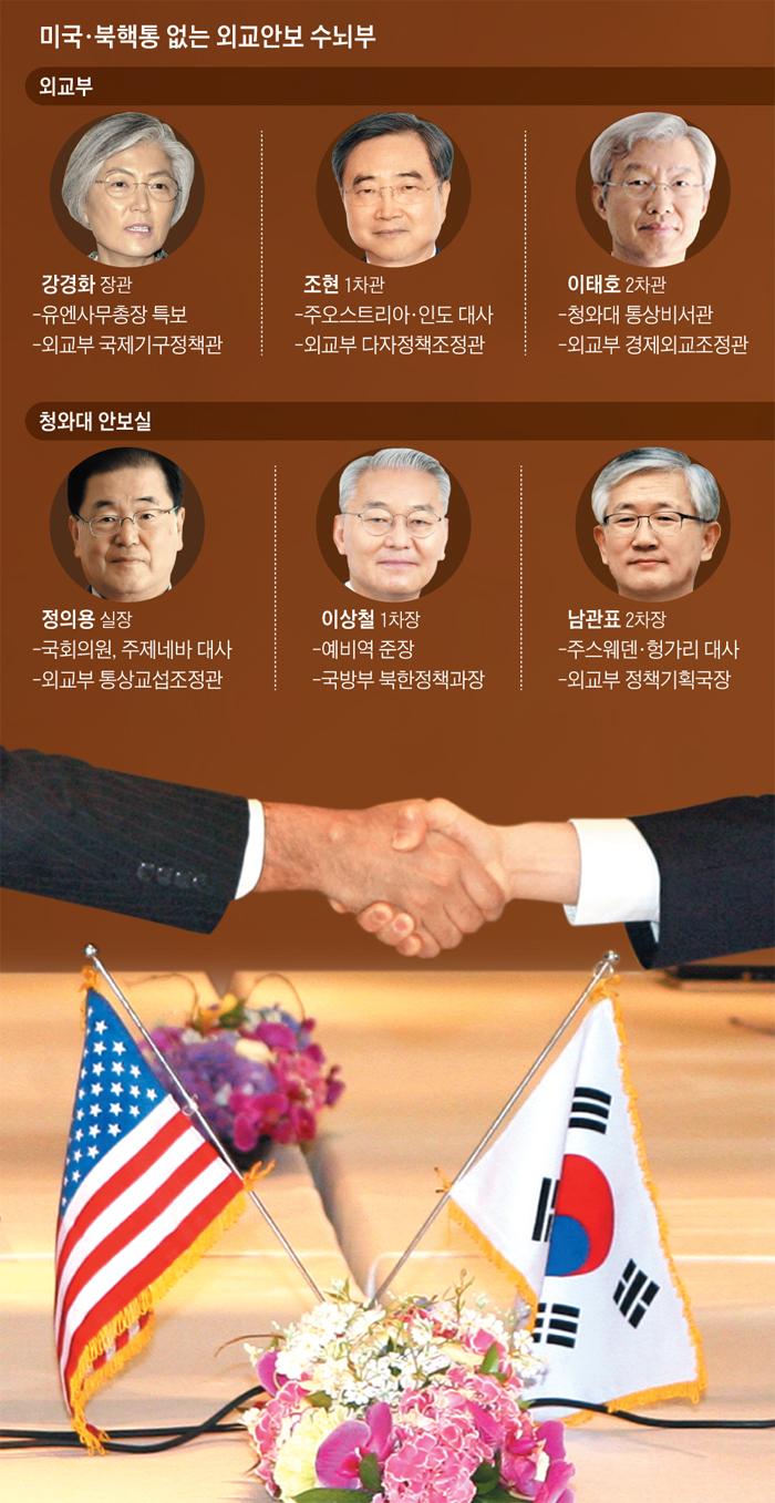 미국, 북핵통 없는 외교안부 수뇌부