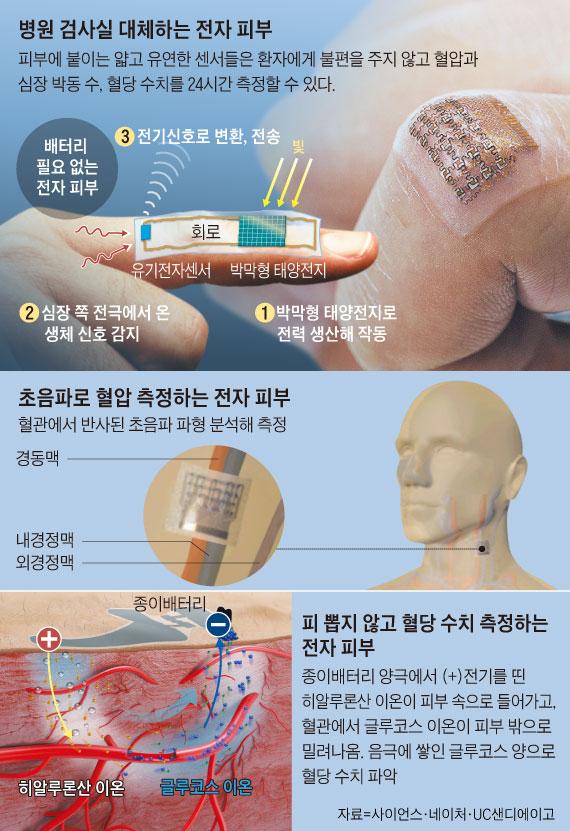 병원 검사실 대체하는 전자 피부