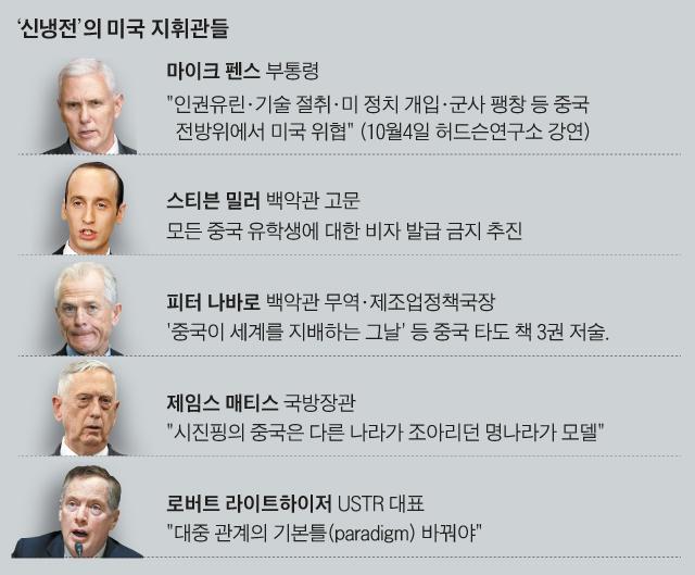 신냉전의 미국 지휘관들