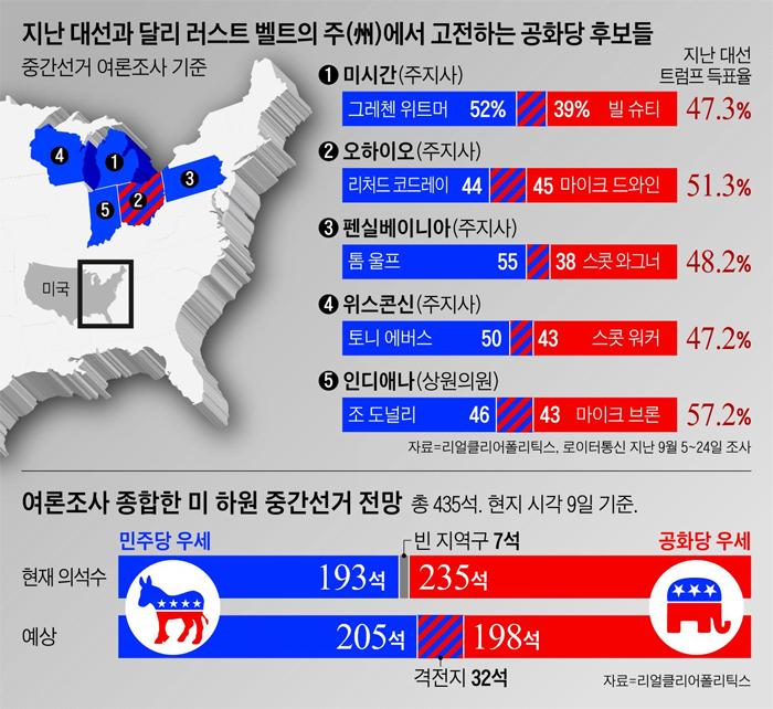 지난 대선과 달리 러스트 벨트의 주에서 고전하는 공화당 후보들