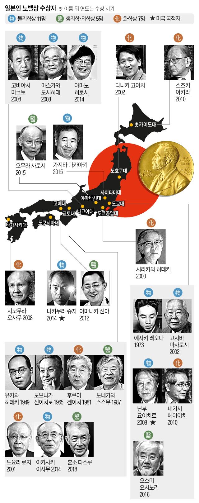 일본인 노벨상 수상자들 그래픽