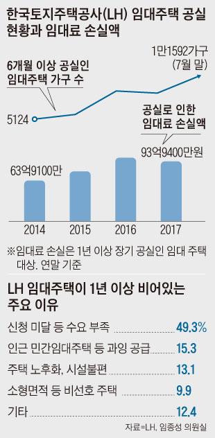 LH 임대주택 공실 현황과 임대료 손실액 그래프