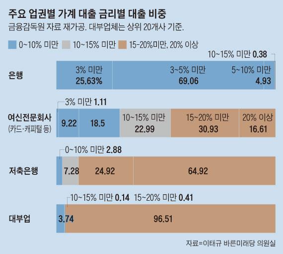 주요 업권별 가계 대출 금리별 대출 비중 그래프