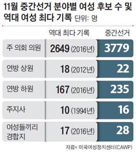 11월 중간선거 분야별 여성 후보 수 및 역대 여성 최다 기록 표