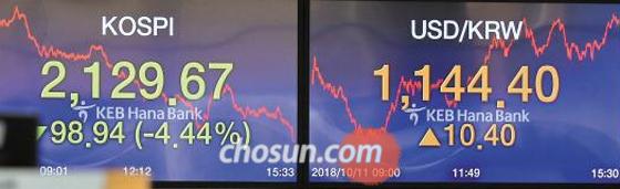 미국 증시 급락 여파로 11일 아시아 증시가 일제히 폭락하며 '검은 목요일'이 연출됐다. 이날 코스피지수는 4.44% 급락하며 1년 6개월 만에 최저로 떨어졌다.