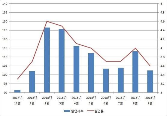IMF 이후 최장 고용대란…실업자 9개월 연속 '100만명'대(종합)