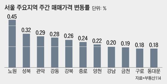 9·13 대책 후 한달…관망세에 서울 집값 0.86% 올라