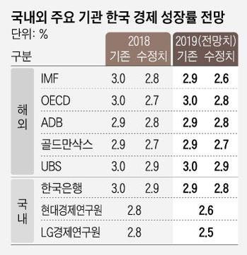 """김동연 """"내년 성장률 하향 검토...올해는 조정 없다"""""""