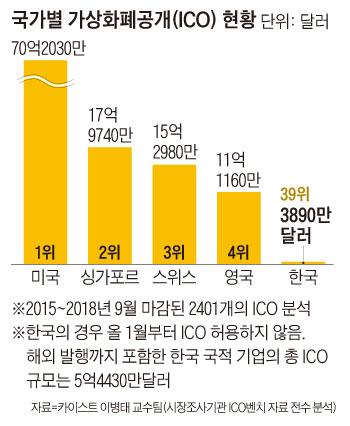 국가별 가상화폐공개 현황 그래프
