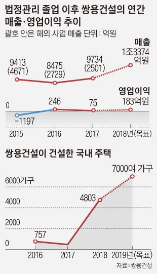 법정관리 졸업 이후 쌍용건설의 연간 매출·영업이익 추이 외