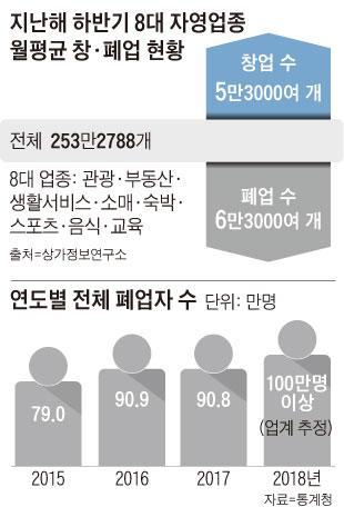 지난해 하반기 8대 자영업종 월평균 창·폐업 현황