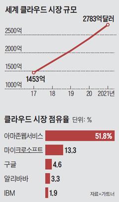 세계 클라우드 시장 규모 그래프