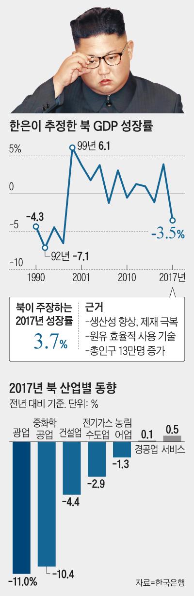 한은이 추정한 북 GDP 성장률 그래프