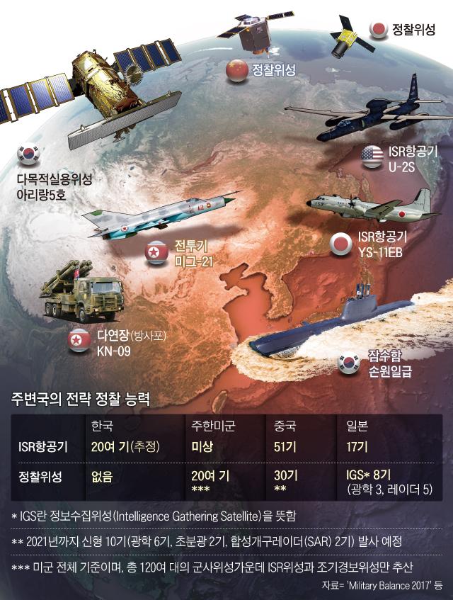 주변국의 전략 정찰 능력 그래픽