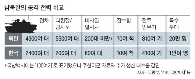 남북한의 공격 전력 비교 표