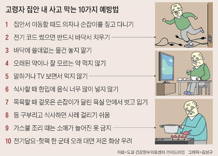 고령자 집안 내 사고 막는 10가지 예방법