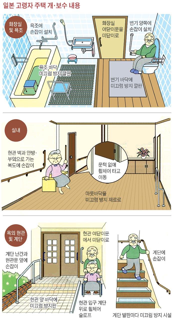 일본 고령자 주택 개·보수 내용