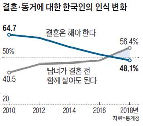 결혼, 동거에 대한 한국인의 인식 변화 그래프