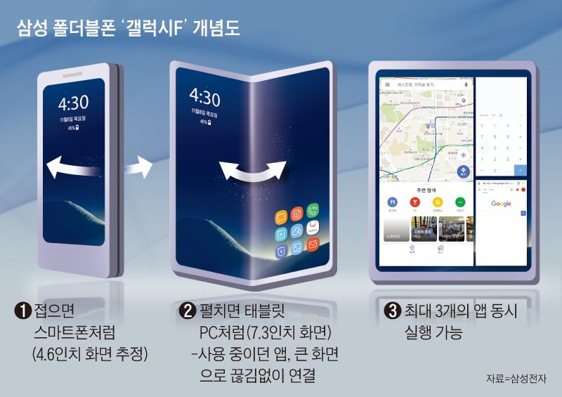 삼성 폴더블폰 '갤럭시F' 개념도