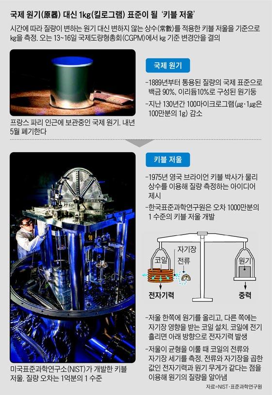 국제 원기 대신 1kg 표준이 될 '키블 저울'