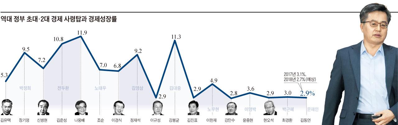 역대 정부 초대·2대 경제 사령탑과 경제성장률