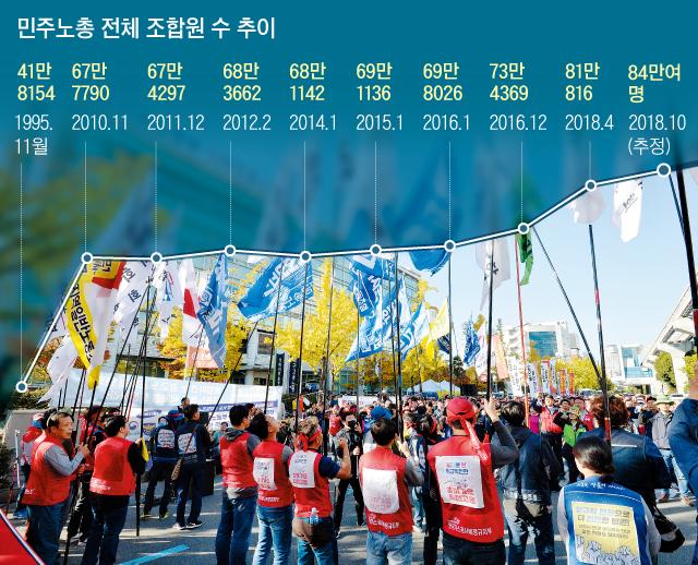 지난달 24일 민주노총 조합원들이 대구고용노동청 앞에서'11월 총파업 투쟁 승리 결의대회'를 열고 있다.